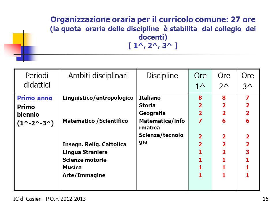 Organizzazione oraria per il curricolo comune: 27 ore (la quota oraria delle discipline è stabilita dal collegio dei docenti) [ 1^, 2^, 3^ ]